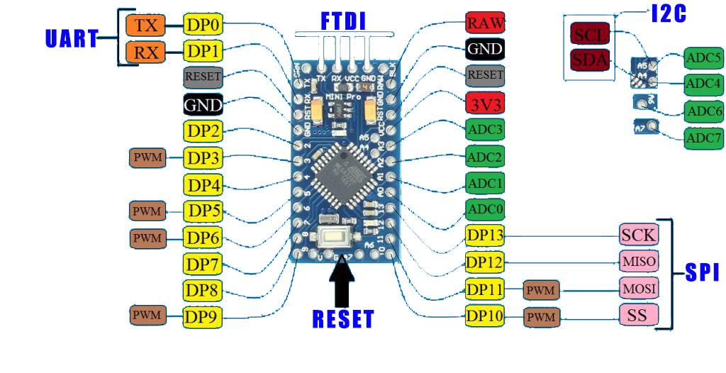 arduino mini pro pinout